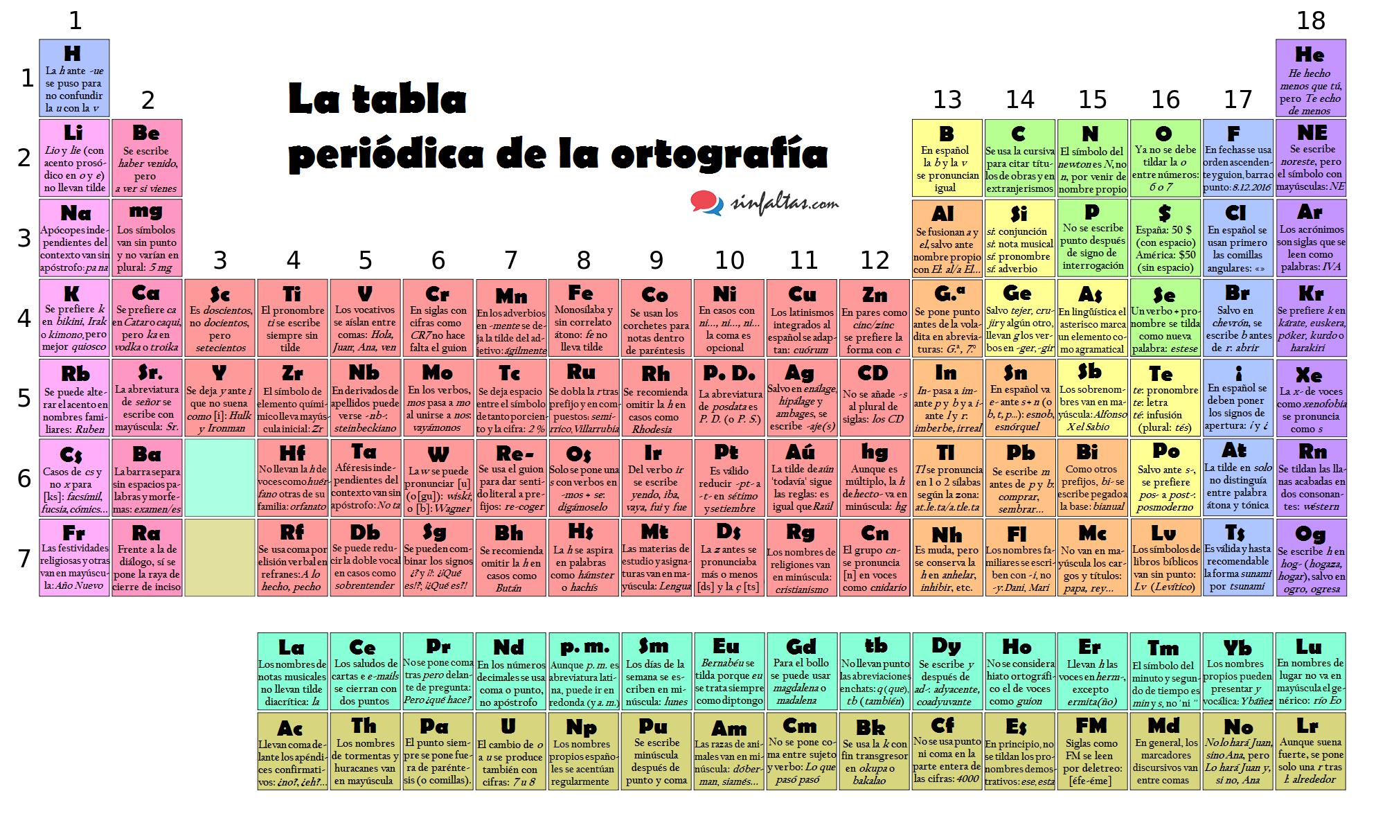Tabla-periódica