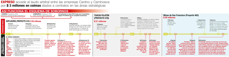 Cardno y Caminosca