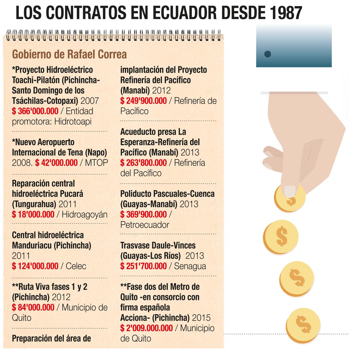 Los contratos en Ecuador