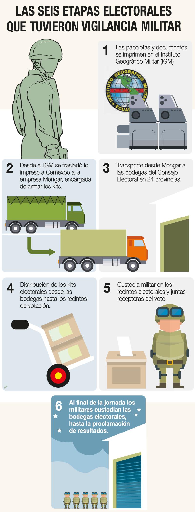 Vigilancia Militar